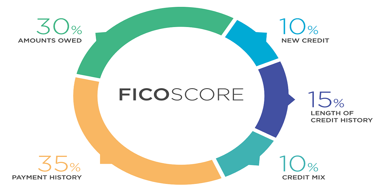 How To Build Your Credit Score In 2019